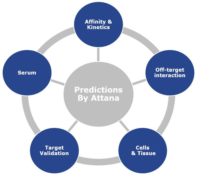 Predictions by Attana